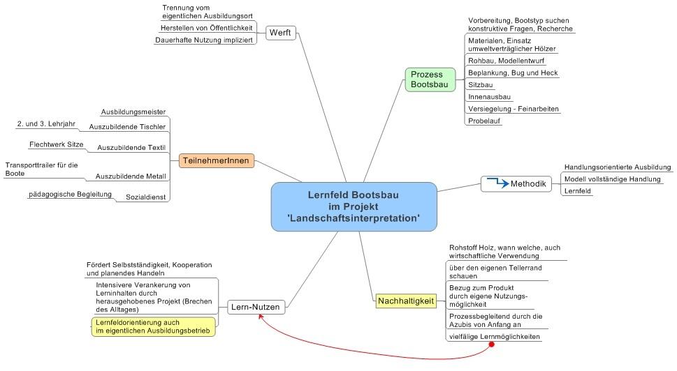 Lernfeld-Bootsbau.jpg